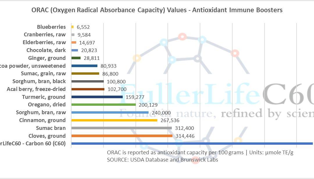 FullerLifeC60 Antioxidant ORAC value is 750000